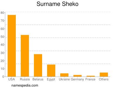 Surname Sheko