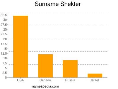 Surname Shekter