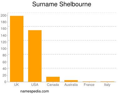 Surname Shelbourne