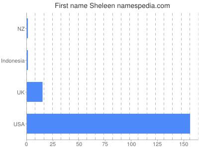 Given name Sheleen