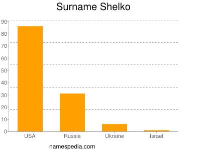 Surname Shelko