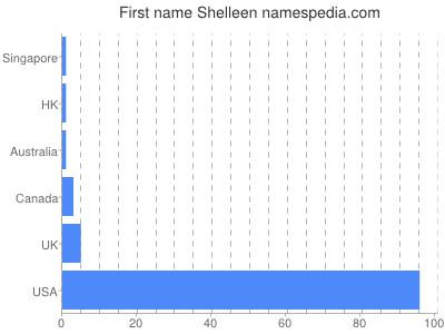 Given name Shelleen