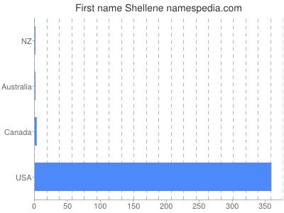 Given name Shellene