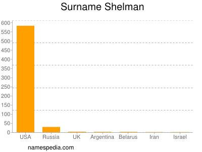Surname Shelman