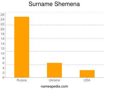 Familiennamen Shemena