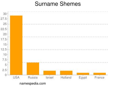 Surname Shemes