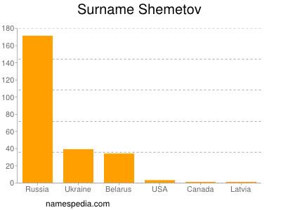 Surname Shemetov