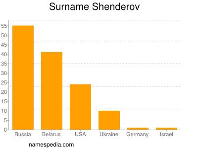 Surname Shenderov