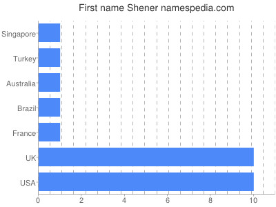 Given name Shener