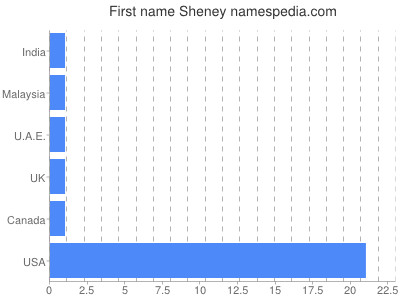 Given name Sheney