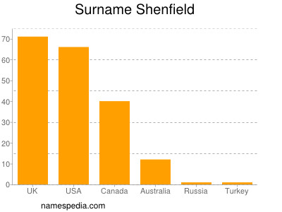 Surname Shenfield