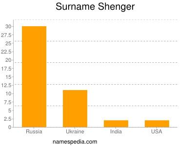 Surname Shenger