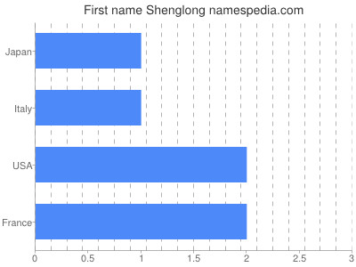 Given name Shenglong