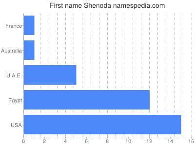 Given name Shenoda