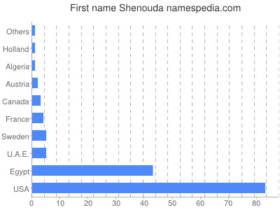 Given name Shenouda