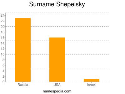Surname Shepelsky