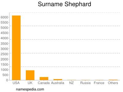 Surname Shephard