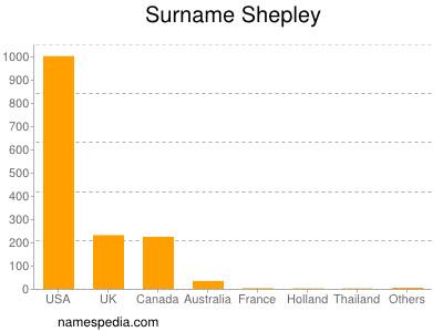 Surname Shepley