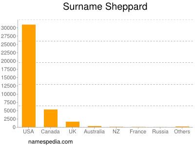 Surname Sheppard