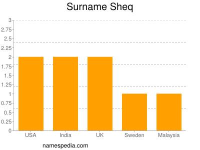 Surname Sheq