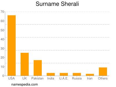 Surname Sherali