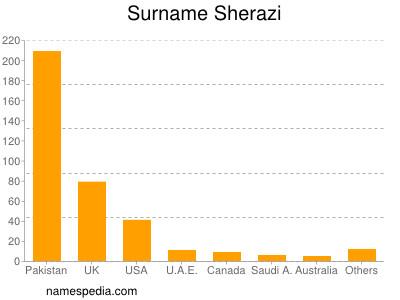 Surname Sherazi