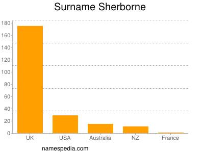 nom Sherborne