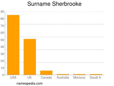 Surname Sherbrooke