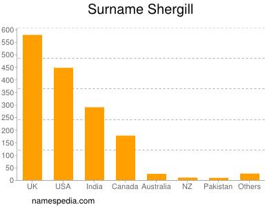 Surname Shergill