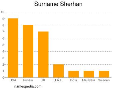 Surname Sherhan