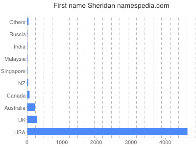Given name Sheridan