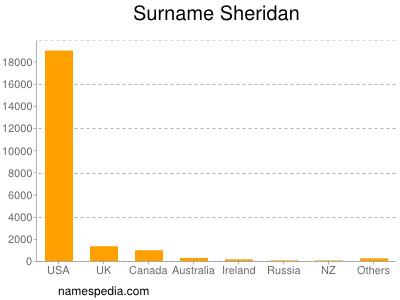 Surname Sheridan