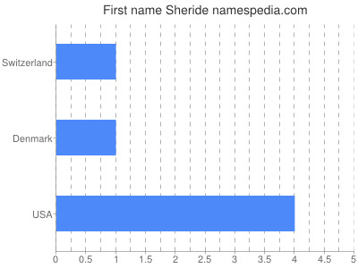 Given name Sheride