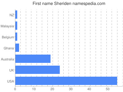 Given name Sheriden
