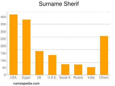 Surname Sherif