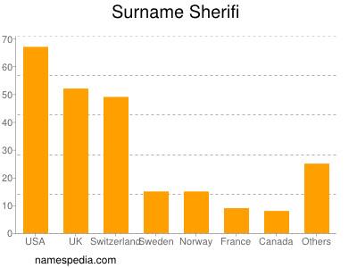 Surname Sherifi