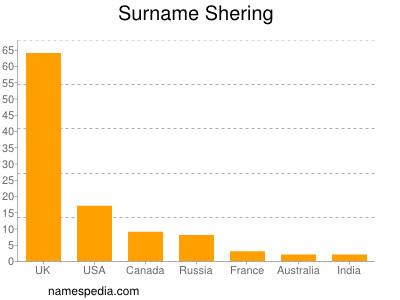 Surname Shering