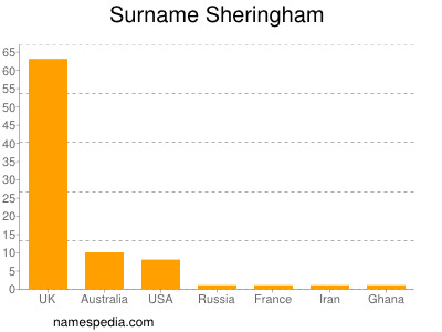 Surname Sheringham