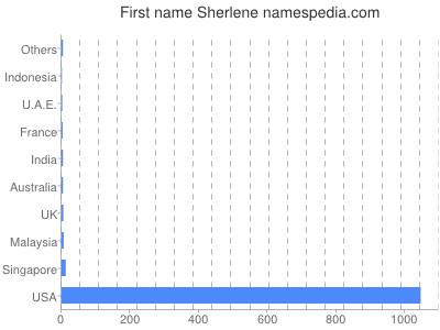 Given name Sherlene