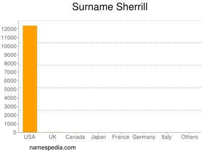 Surname Sherrill