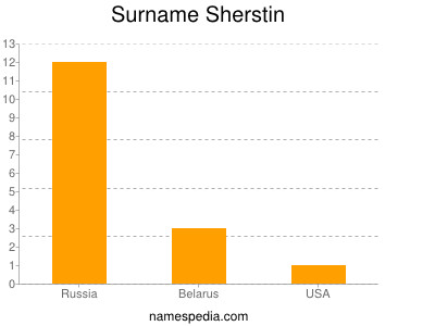Surname Sherstin