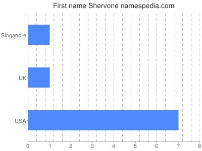 Given name Shervone