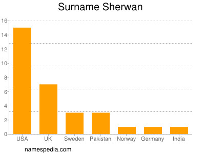 Surname Sherwan