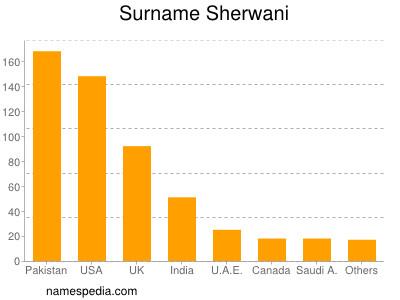 Surname Sherwani