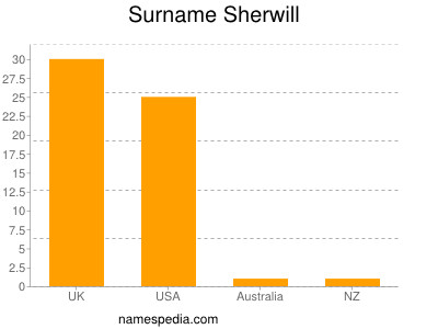 Surname Sherwill