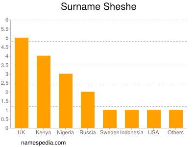 Surname Sheshe