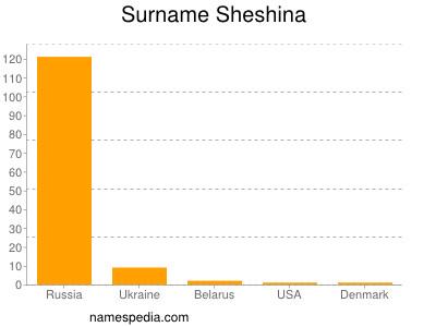 Surname Sheshina