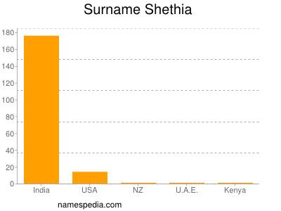 Surname Shethia