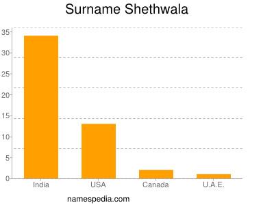 Surname Shethwala
