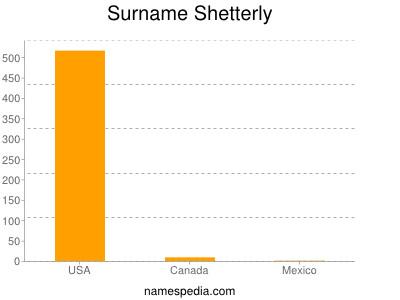 Surname Shetterly